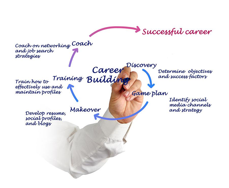 Career Coaching Diagram